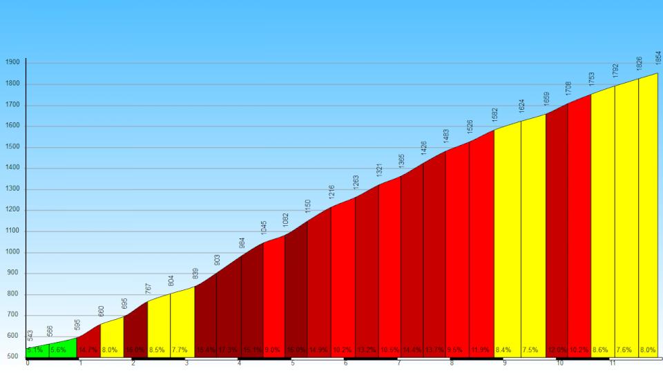 Passo del Mortirolo da Mazzo | Valtellina Sport