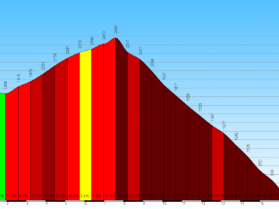Tornantissima downhill - Five Crazy Down